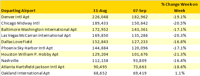 Table-4-Southwest-Airlines-Capacity-Cuts-31st-Aug-v-7th-Sept-2020