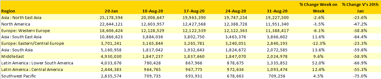 Table-1-Scheduled-Airline-Capacity-by-Region-29th-Jan-to-6th-Sept-20