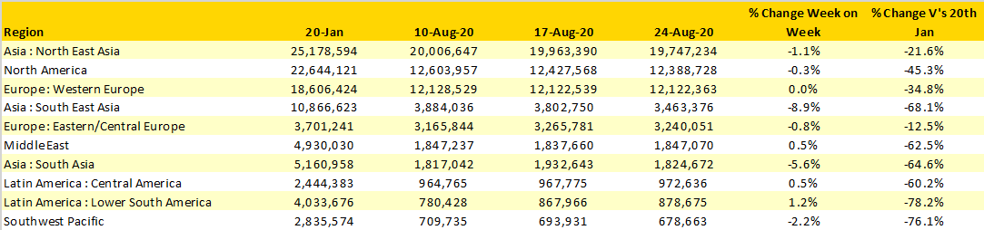 Table-2-Scheduled-Airline-Capacity-20Aug-30Aug20-by-region
