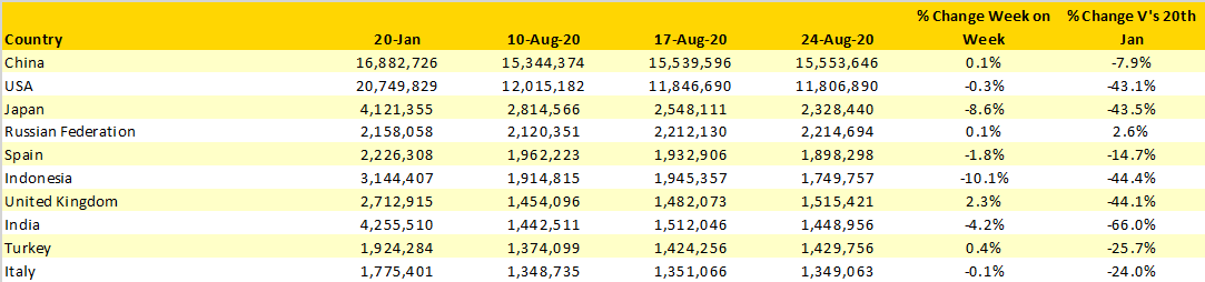 Table-3-Scheduled-Capacity-Top-10-Countries-Markets