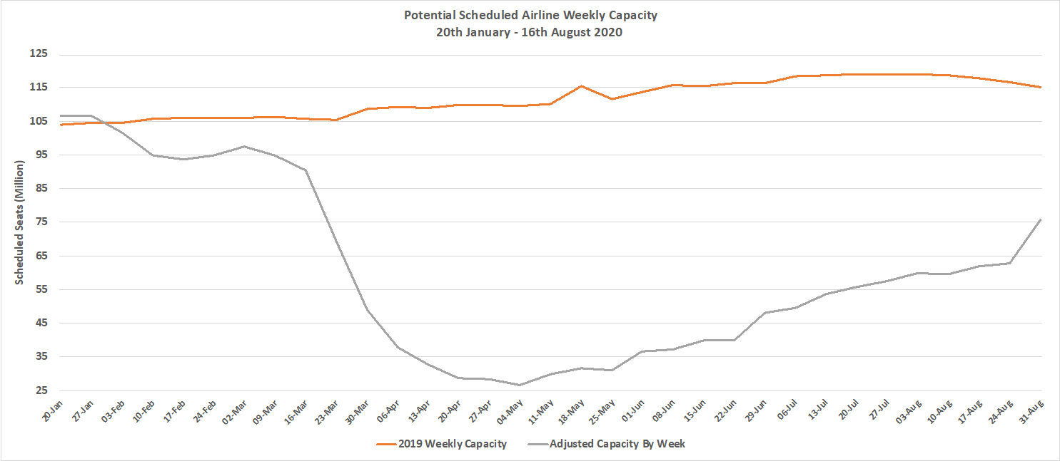 Chart-1-Scheduled-Airline-Capacity-by-Week