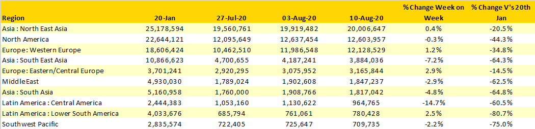 Table-1-Scheduled-Airline-Capacity-by-Region- 20th-Jan–16th August-2020