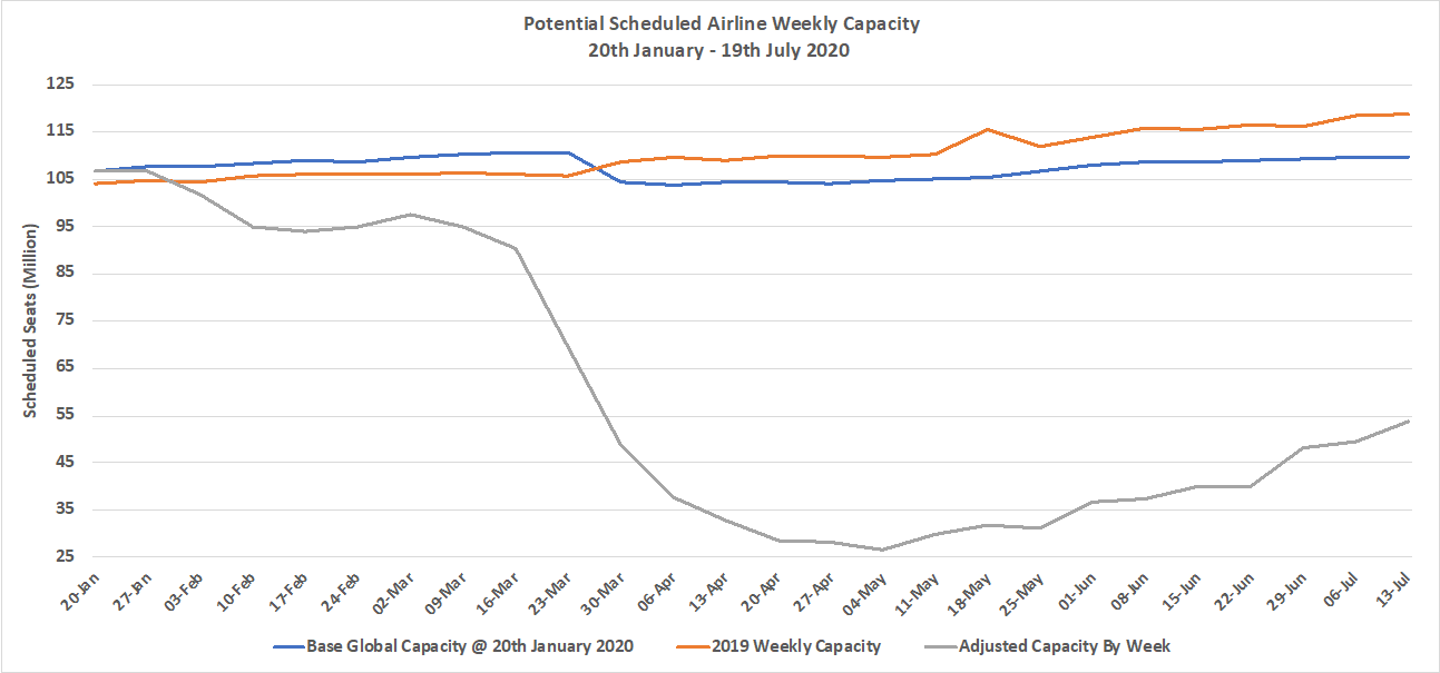 Chart-1–Scheduled-Airline-Capacity-by-Week