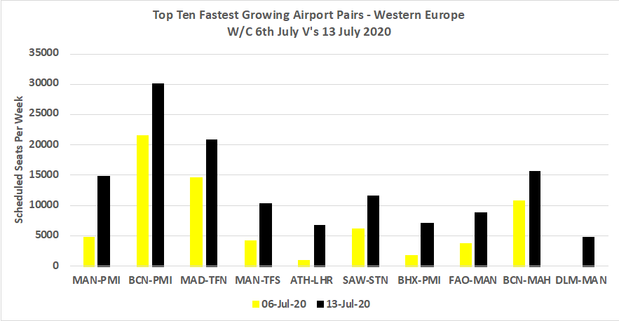 Chart-2–Top-Ten-Fastest-Growing-Airport-Pairs-Western Europe-wc-6thJuly-vs-13thJuly2020