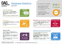Database Stats July 2017