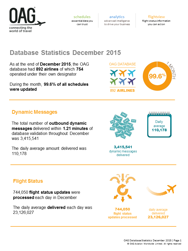 OAG_Database_Statistics_December_2015_Infographic_1.png