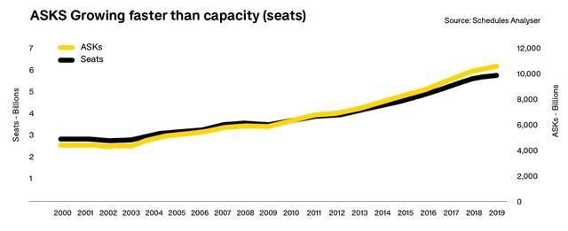 asks-growing-faster-than-capacity