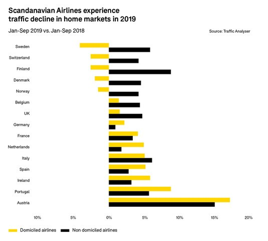 scandanavian-airlines-experience-traffic-decline-in-home-markets-in-2019