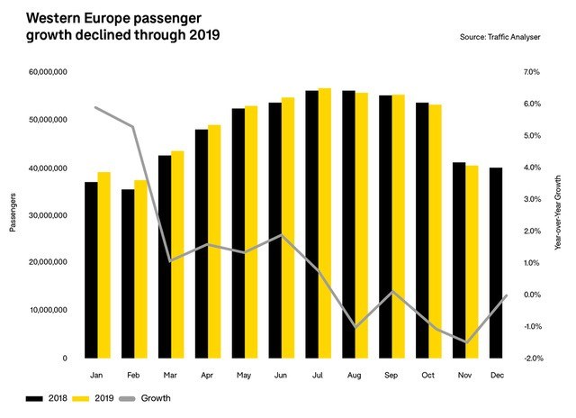western-europe-passenger-growth-declined-through-2019