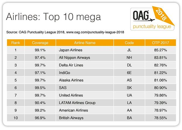 PL 2018 Airlines Top 10 mega.jpg