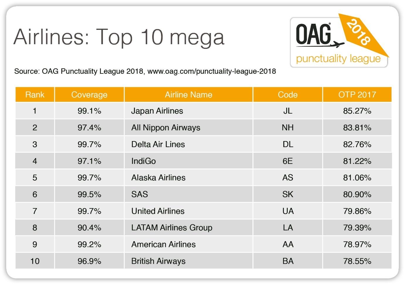 PL 2018 Airlines Top 10 mega.jpg