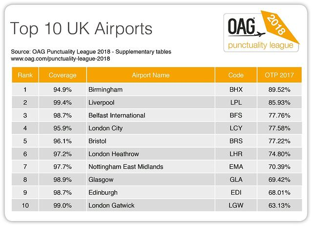 top 10 uk airports.jpg