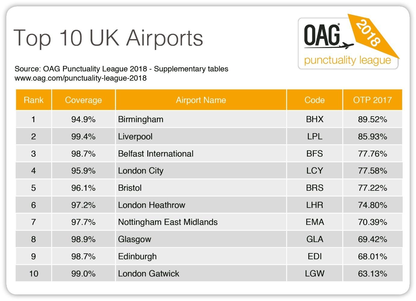 top 10 uk airports.jpg