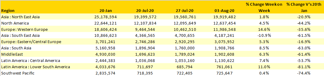 Table-1-Scheduled-Airline-Capacity-by-Region