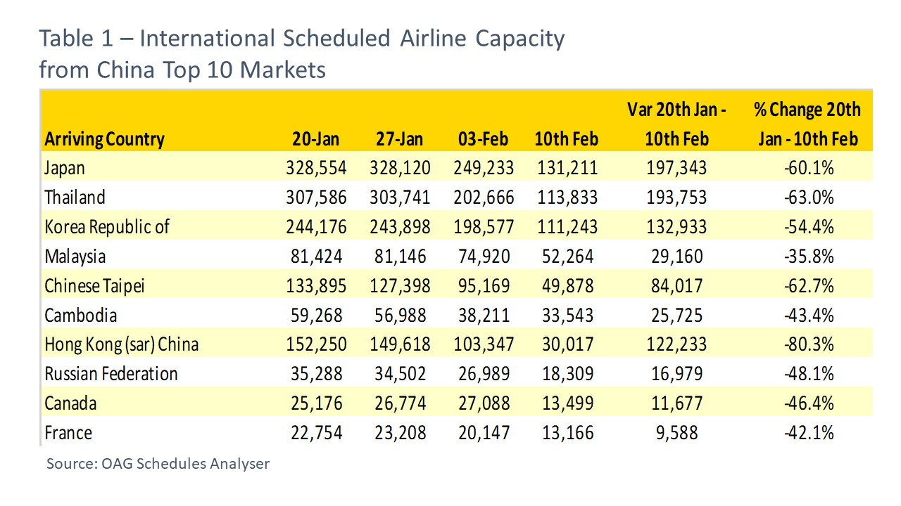 International Scheduled Airline Capacity from China Top 10 Markets