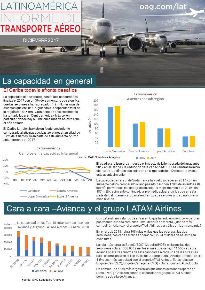 LATAM_Air_Travel_Report_Dec_2017 SP.jpg