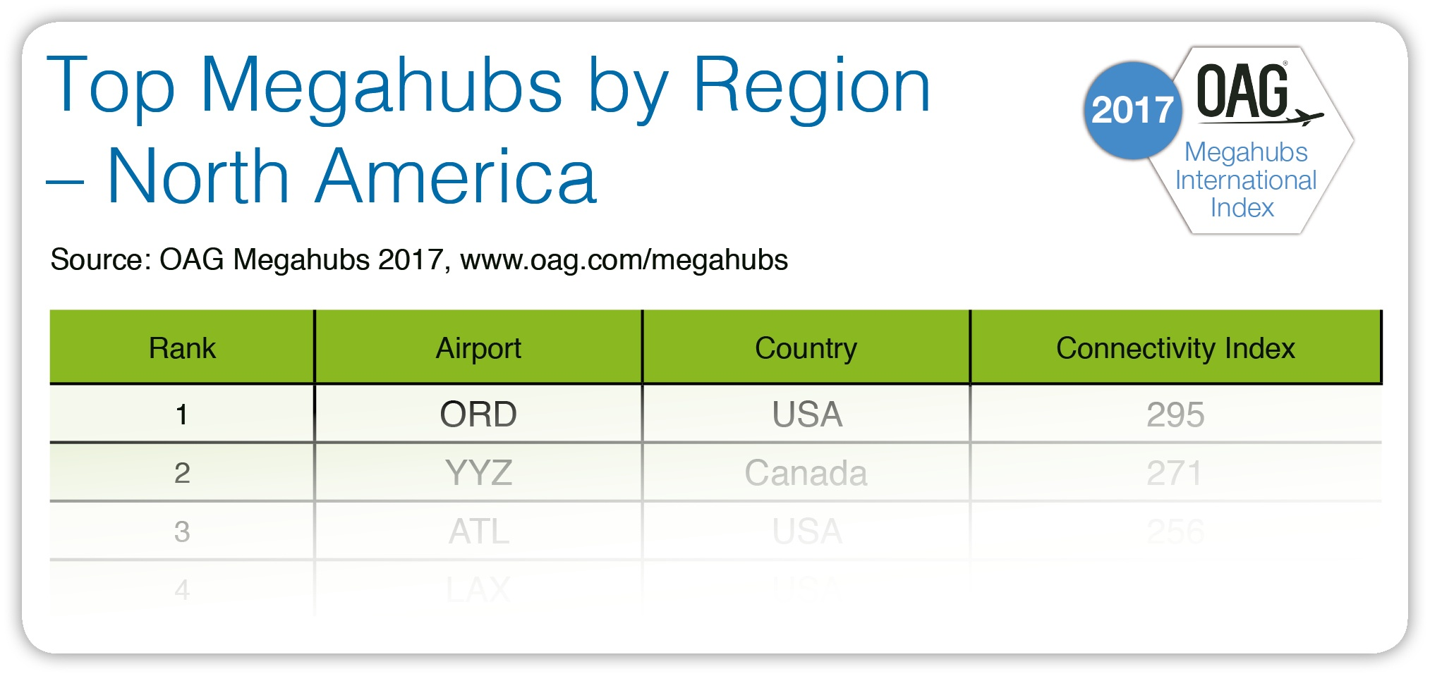 OAGMegahubs-Top10ByRegion-NAM.jpg