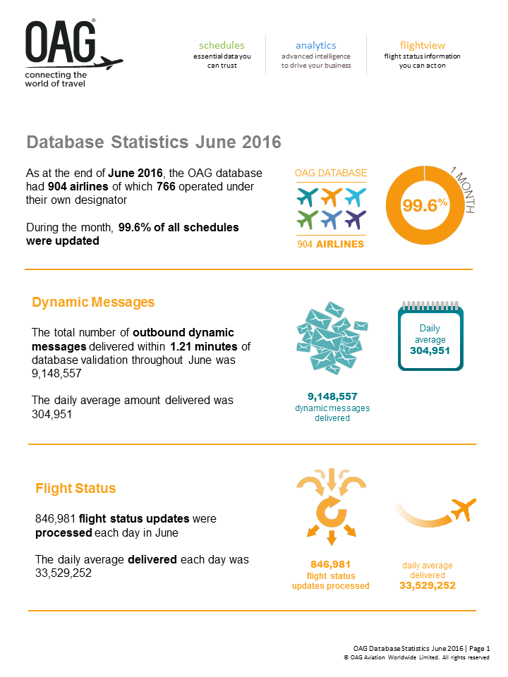 http://cdn2.hubspot.net/hubfs/490937/Database_Stats_and_Figures/June_2016/OAG_Database_Statistics_June_2016_Infographic.pdf?t=1469542240578