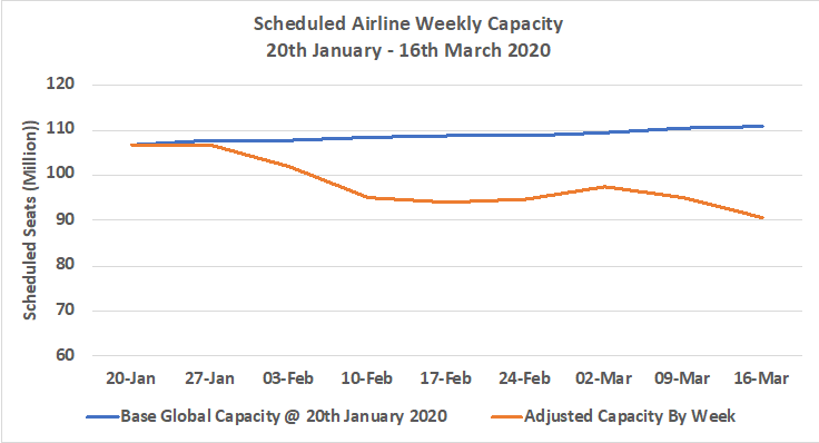 Scheduled airline weekly capacity