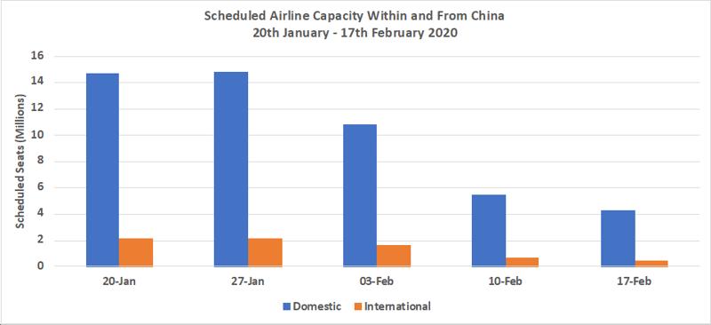 ScheduledAirlineCapacity-1