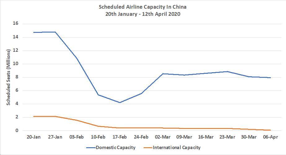 ScheduledInternationalDomesticCapChina20thJan-12thApril20