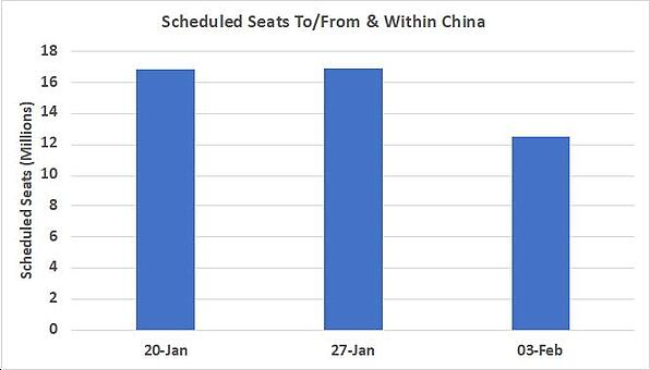 Schedules seats to and from China