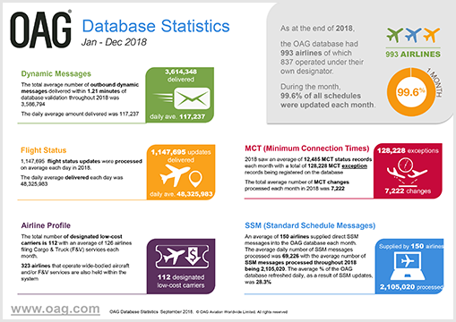 Database statistics