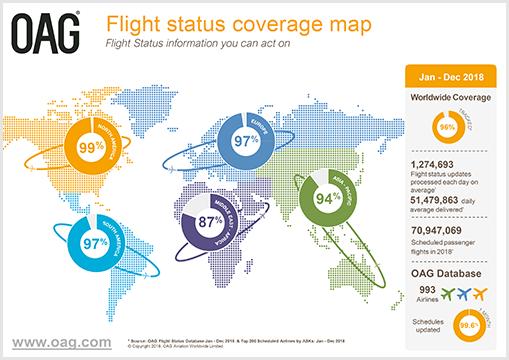 Flight status coverage