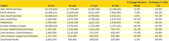 Table 1–Scheduled AirlineCapacitybyRegion20th Jan26Apr2020byRegion