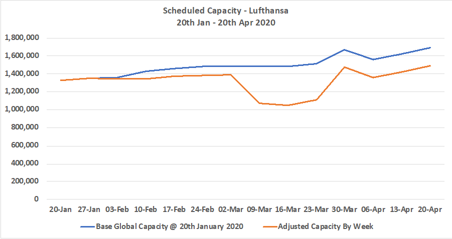 Table 3 - Lufthansa Scheduled Capacity