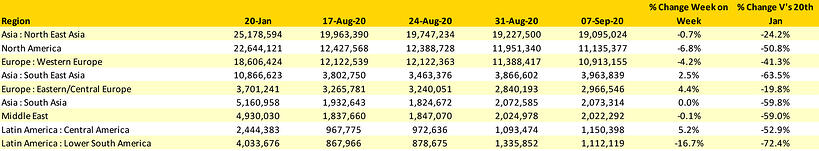 Table-1–Scheduled-Airline-Capacity-by-Region-20th-Jan–13th-September-2020-by-Region