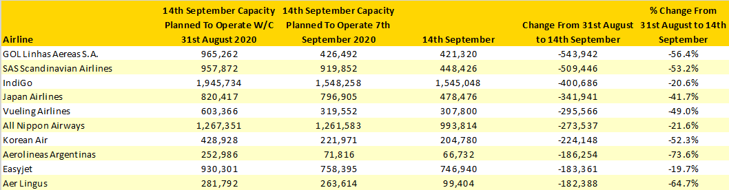 Table-4–Major-Capacity-Changes-Over-A-Two-Week-Period-310820–140920b