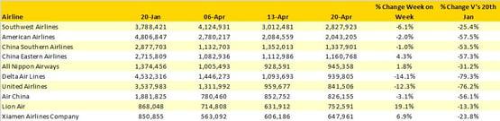 Table3-TopTenScheduledAirlines 20Jan26April 2020