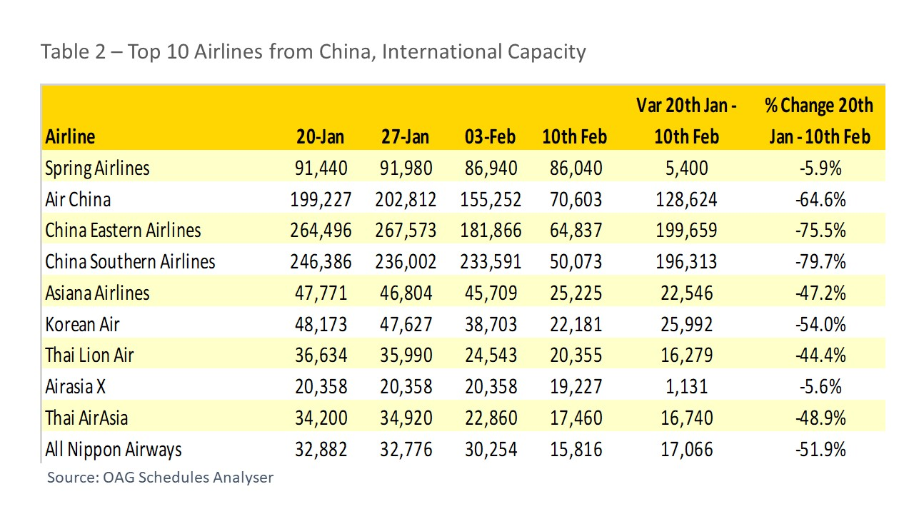 Top 10 Airlines from China, International Capacity