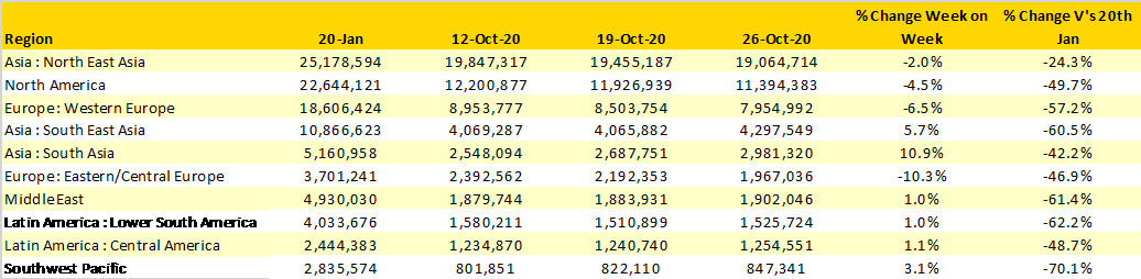 Table-1-Scheduled-Airline-Capacity-by-Regions
