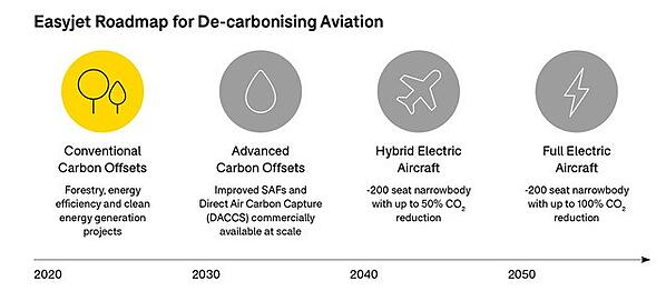 easyjet-roadmap-for-decarbonising-aviation