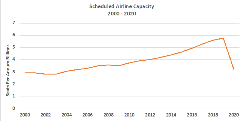 scheduled airline capacity