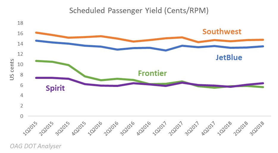 scheduled-passenger-yield