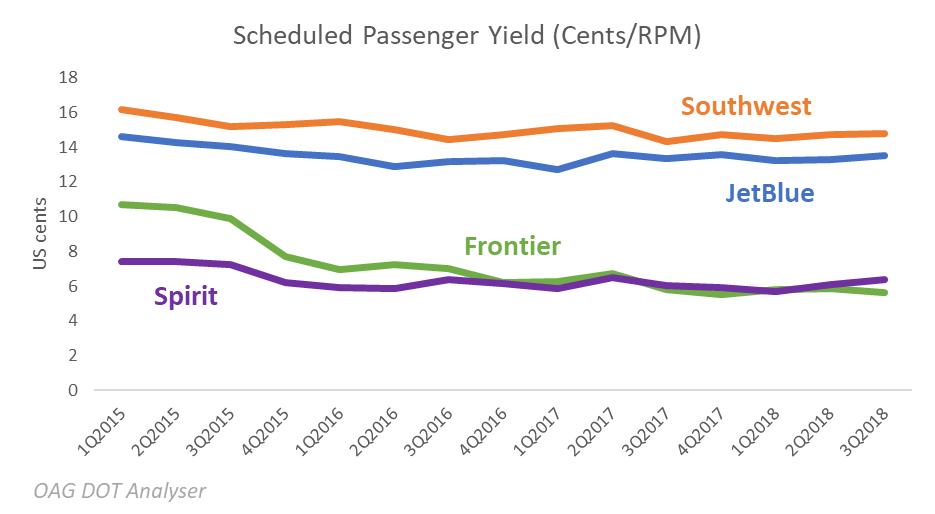scheduled-passenger-yield