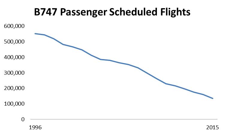 Passenger Schedule