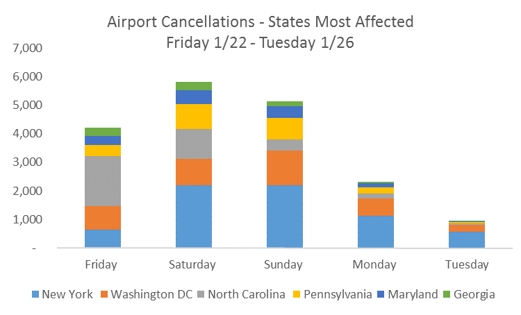 Airport Cancellations - States Most Affected