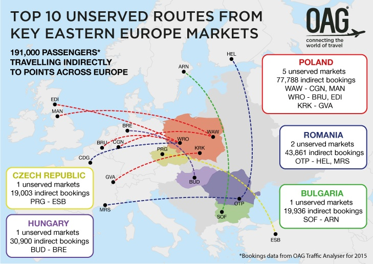 Top 10 unserved routes from key Eastern Europe markets