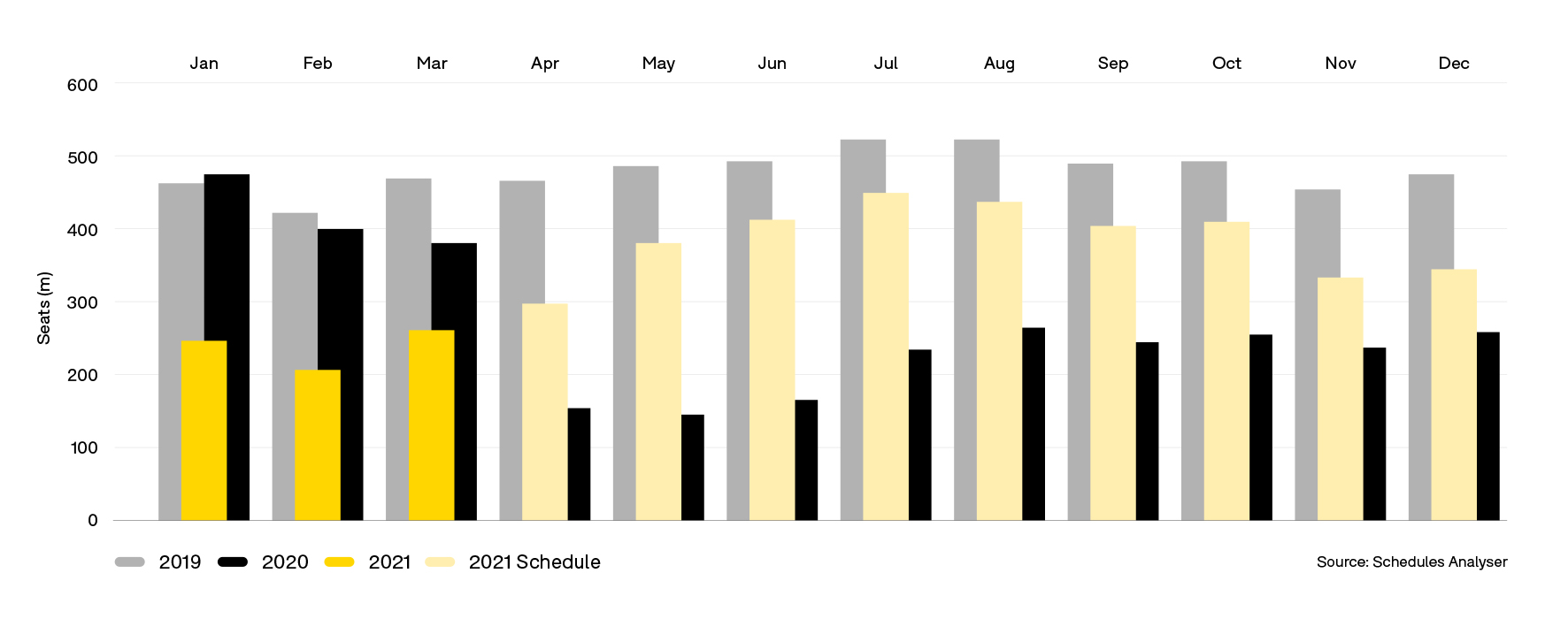 12-Apr-Bar-Global-Seat-Capacity-Chart