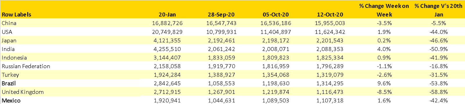 Scheduled Capacity, Top 10 Countries Markets