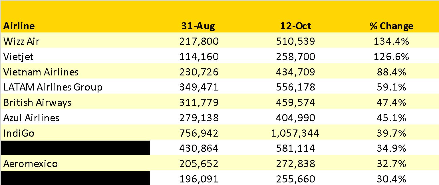 Capacity Winners & Losers Last Six Weeks