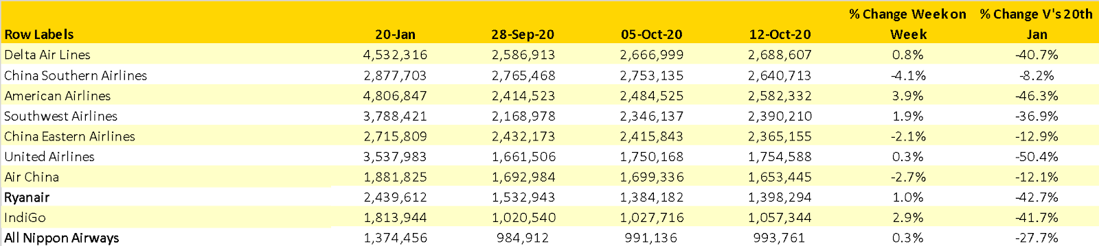 Scheduled Capacity Top 10 Airlines