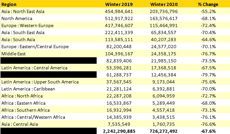 Winter 2020/21 Regional Capacity V's Previous Winter Season