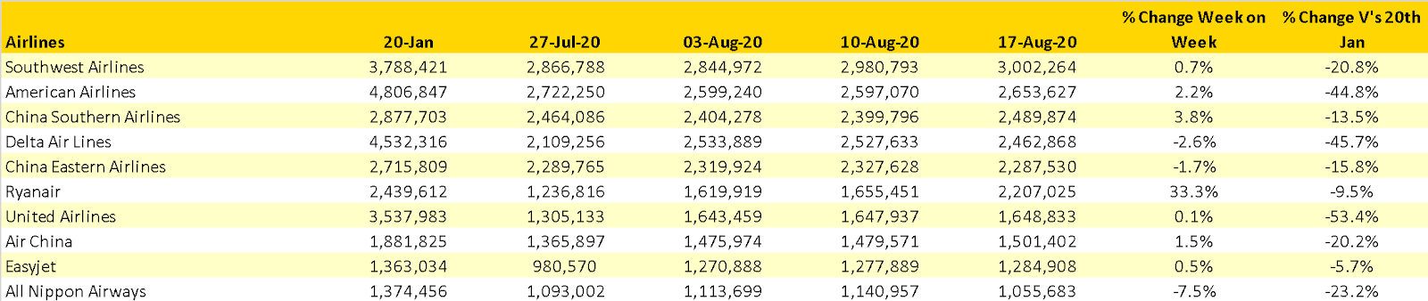 Table 3- Scheduled Capacity Top 10 Airlines