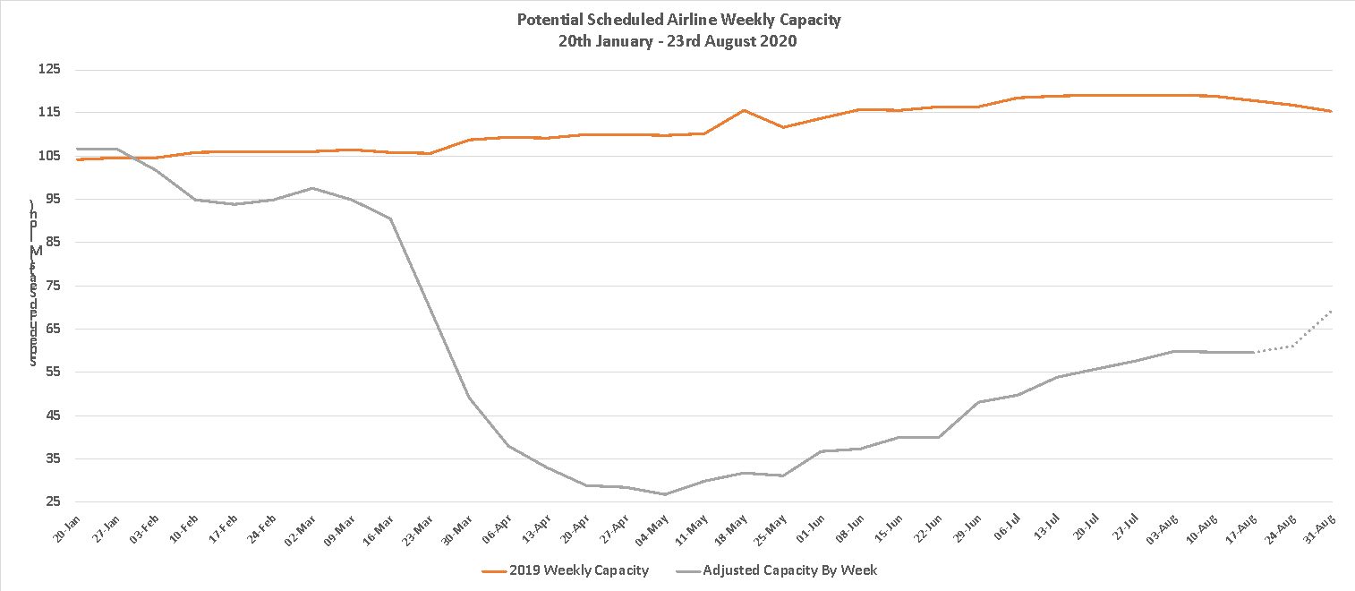 Chart 1 – Scheduled Airline Capacity by Week Compared to Schedules Filed on 20th January 2020 & Previous Year