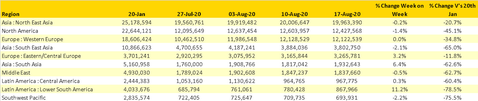 Table 1 – Scheduled Airline Capacity by Region, 20th Jan – 23rd August 2020 by Region